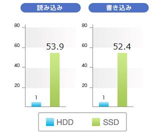SSDとHDDの速度比較